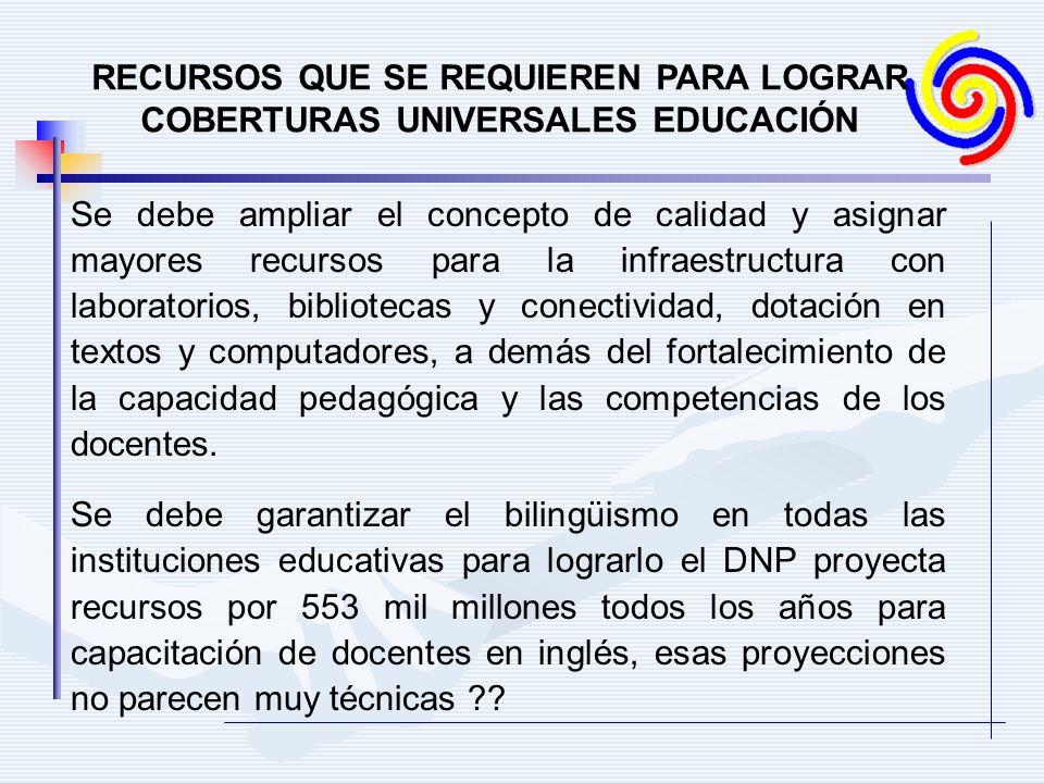 RECURSOS QUE SE REQUIEREN PARA LOGRAR COBERTURAS UNIVERSALES EDUCACIÓN Se debe ampliar el concepto de calidad y asignar mayores recursos para la infra