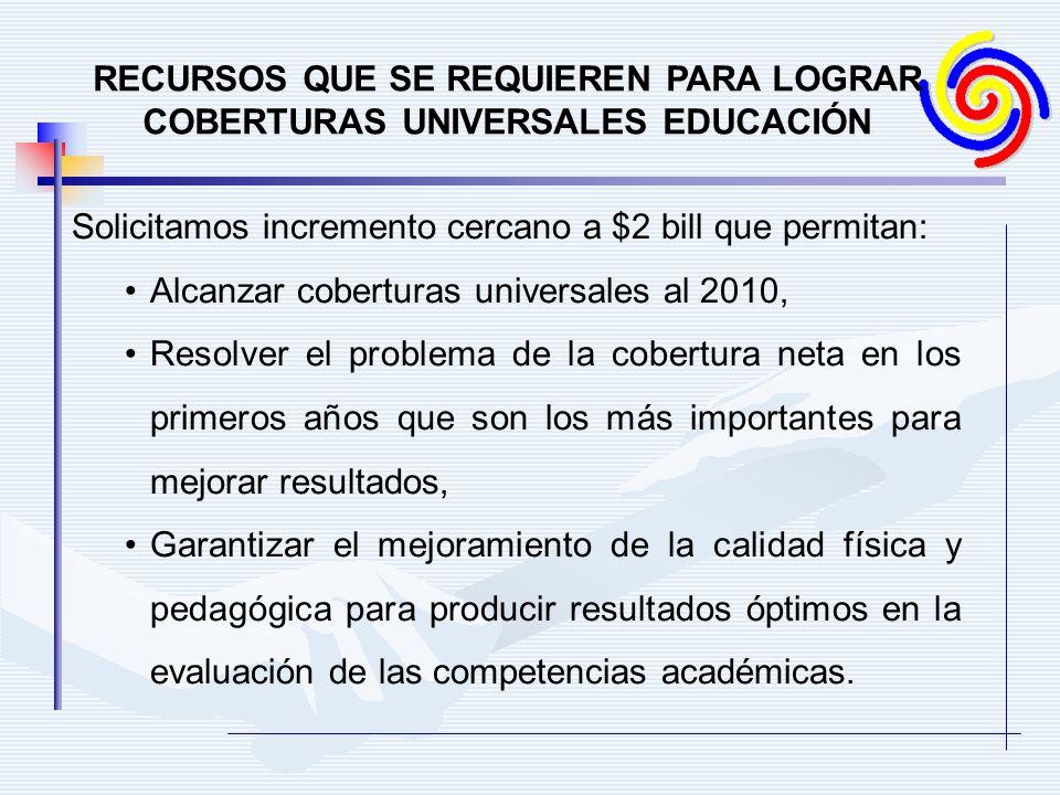 RECURSOS QUE SE REQUIEREN PARA LOGRAR COBERTURAS UNIVERSALES EDUCACIÓN Solicitamos incremento cercano a $2 bill que permitan: Alcanzar coberturas univ
