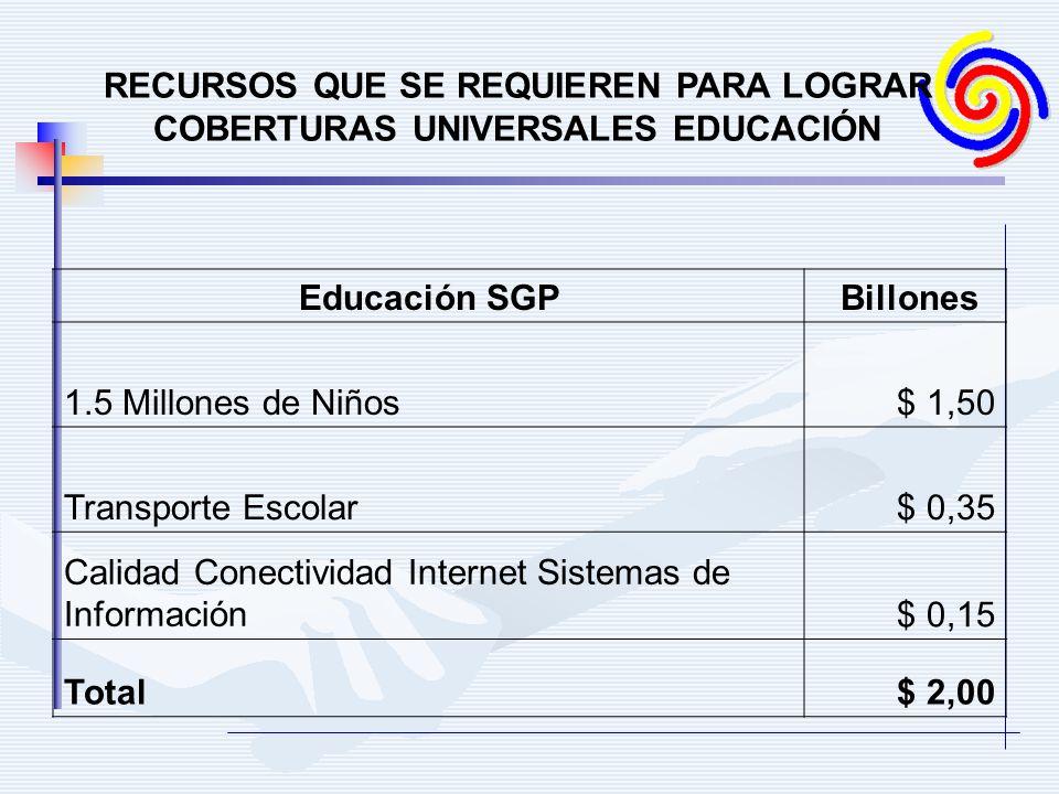RECURSOS QUE SE REQUIEREN PARA LOGRAR COBERTURAS UNIVERSALES EDUCACIÓN Educación SGP Billones 1.5 Millones de Niños$ 1,50 Transporte Escolar$ 0,35 Calidad Conectividad Internet Sistemas de Información$ 0,15 Total$ 2,00
