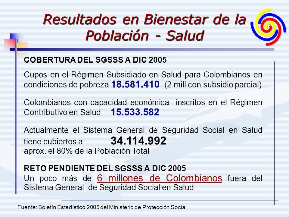 Resultados en Bienestar de la Población - Salud Fuente: Boletín Estadístico 2005 del Ministerio de Protección Social COBERTURA DEL SGSSS A DIC 2005 Cupos en el Régimen Subsidiado en Salud para Colombianos en condiciones de pobreza 18.581.410 (2 mill con subsidio parcial) Colombianos con capacidad económica inscritos en el Régimen Contributivo en Salud 15.533.582 Actualmente el Sistema General de Seguridad Social en Salud tiene cubiertos a 34.114.992 aprox.