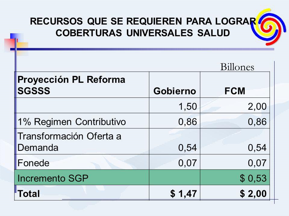 RECURSOS QUE SE REQUIEREN PARA LOGRAR COBERTURAS UNIVERSALES SALUD Proyección PL Reforma SGSSSGobiernoFCM 1,502,00 1% Regimen Contributivo0,86 Transfo