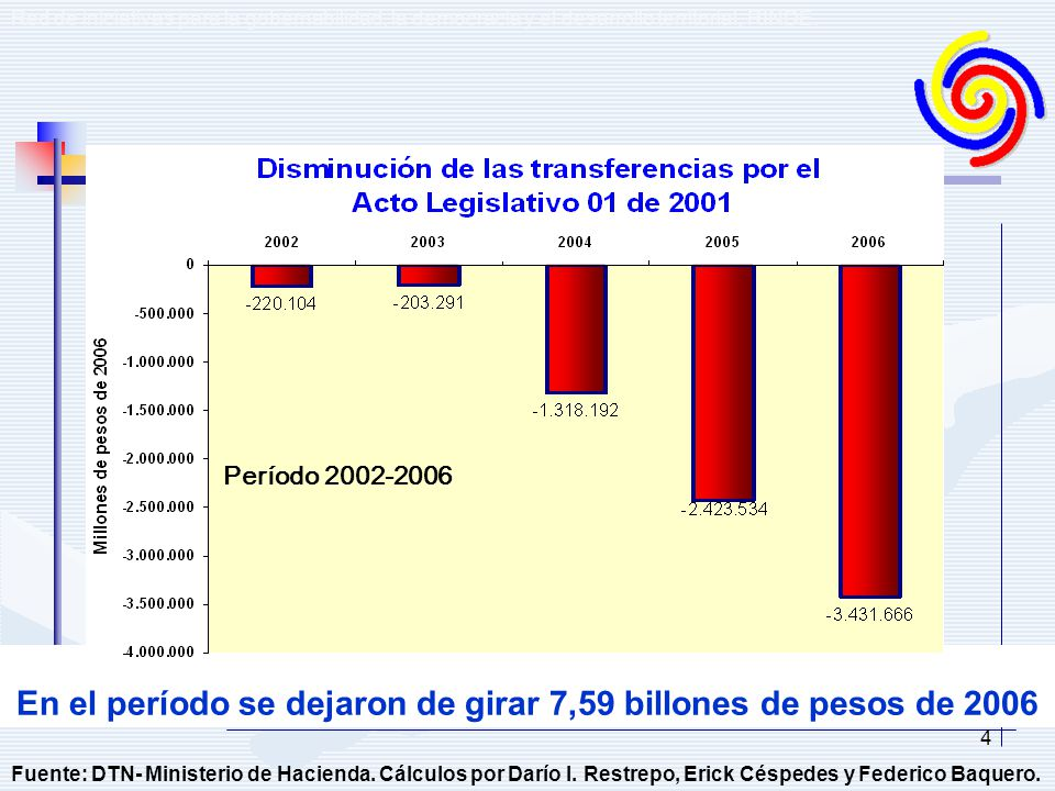 4 En el período se dejaron de girar 7,59 billones de pesos de 2006 Fuente: DTN- Ministerio de Hacienda. Cálculos por Darío I. Restrepo, Erick Céspedes