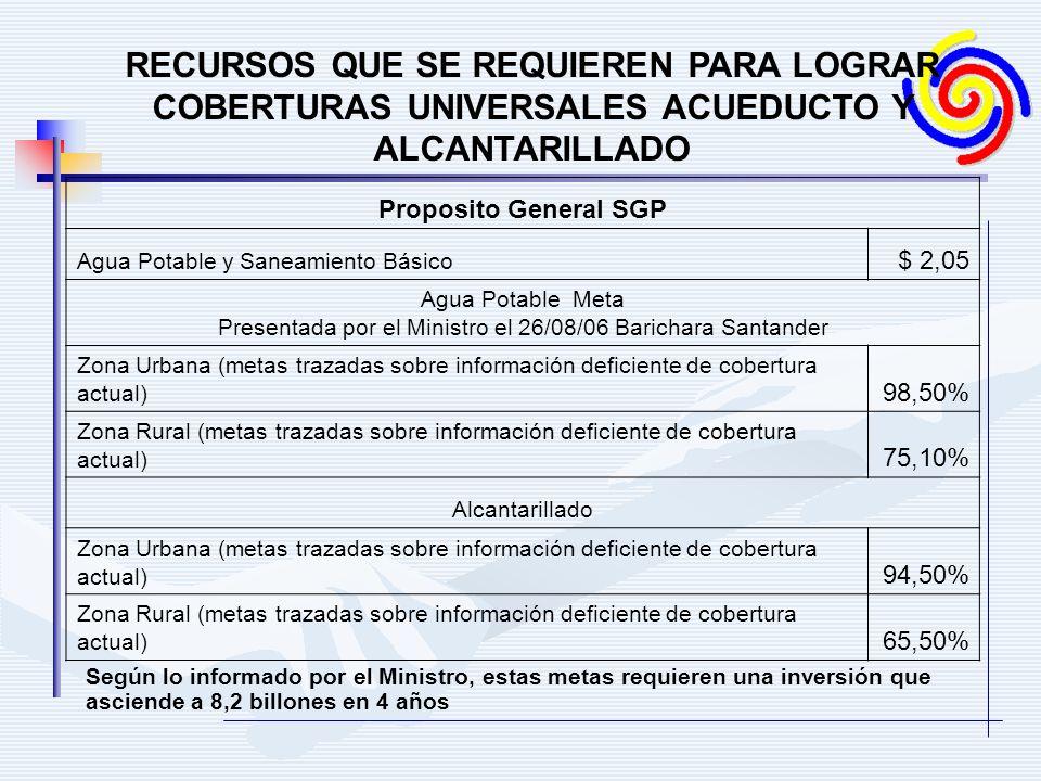 RECURSOS QUE SE REQUIEREN PARA LOGRAR COBERTURAS UNIVERSALES ACUEDUCTO Y ALCANTARILLADO Proposito General SGP Agua Potable y Saneamiento Básico $ 2,05