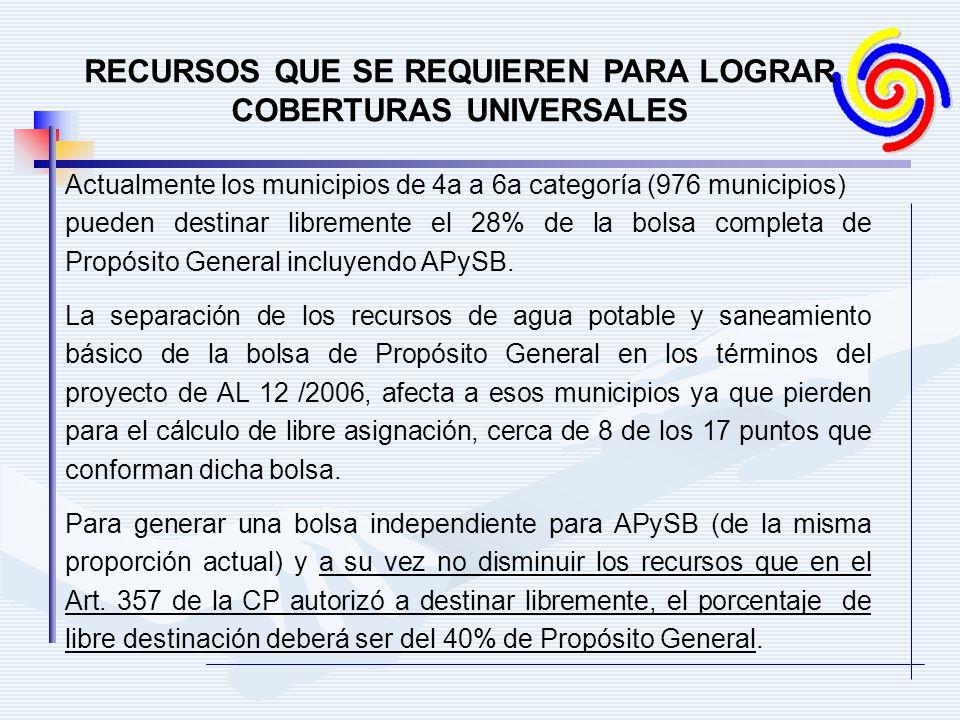 RECURSOS QUE SE REQUIEREN PARA LOGRAR COBERTURAS UNIVERSALES Actualmente los municipios de 4a a 6a categoría (976 municipios) pueden destinar libremente el 28% de la bolsa completa de Propósito General incluyendo APySB.