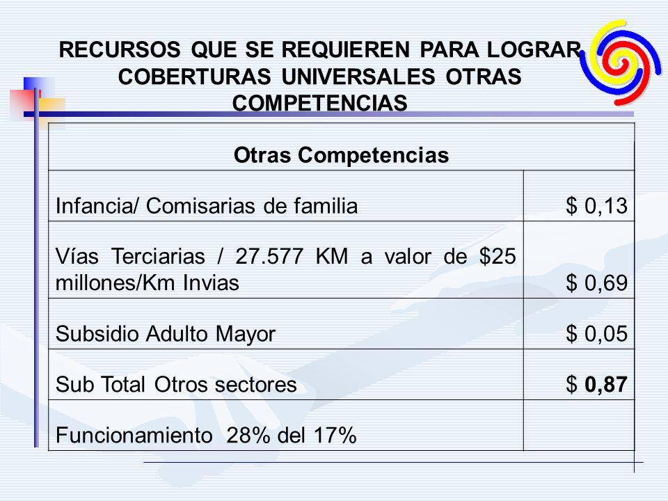 RECURSOS QUE SE REQUIEREN PARA LOGRAR COBERTURAS UNIVERSALES OTRAS COMPETENCIAS Otras Competencias Infancia/ Comisarias de familia$ 0,13 Vías Terciarias / 27.577 KM a valor de $25 millones/Km Invias$ 0,69 Subsidio Adulto Mayor$ 0,05 Sub Total Otros sectores$ 0,87 Funcionamiento 28% del 17%