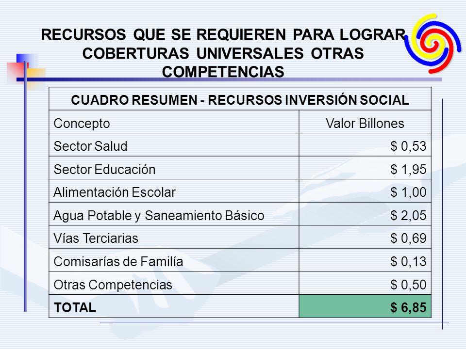 RECURSOS QUE SE REQUIEREN PARA LOGRAR COBERTURAS UNIVERSALES OTRAS COMPETENCIAS CUADRO RESUMEN - RECURSOS INVERSIÓN SOCIAL ConceptoValor Billones Sector Salud$ 0,53 Sector Educación$ 1,95 Alimentación Escolar$ 1,00 Agua Potable y Saneamiento Básico$ 2,05 Vías Terciarias$ 0,69 Comisarías de Familía$ 0,13 Otras Competencias$ 0,50 TOTAL$ 6,85