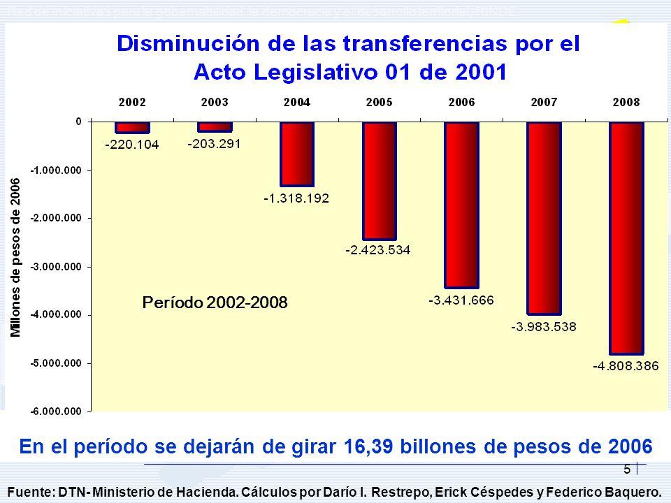 Los municipios obtienen excelentes resultados fiscales 2002 - 2005 mayores aportes al logro de las metas macroeconómicas Sector público consolidado muy cerca al equilibrio fiscal con un importantes aporte del superávit fiscal que han arrojado las entidades territoriales desde el 2002 al 2005, $0,1 / $0,2 / $2,8 / $2,5 billones respectivamente Gráfica Darío Restrepo, Notas sobre el proceso de descentralización en Colombia, 2006