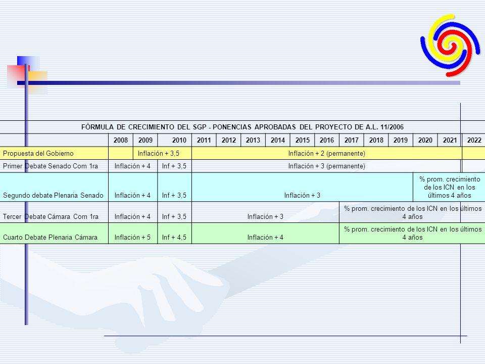 FÓRMULA DE CRECIMIENTO DEL SGP - PONENCIAS APROBADAS DEL PROYECTO DE A.L. 11/2006 200820092010201120122013201420152016201720182019202020212022 Propues