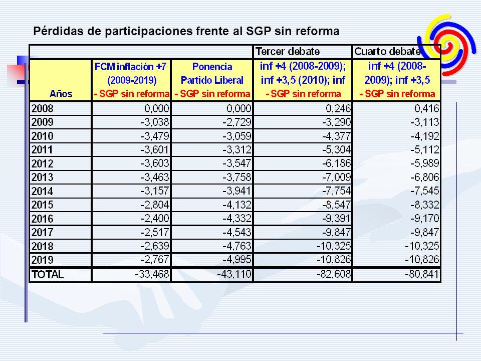 Pérdidas de participaciones frente al SGP sin reforma