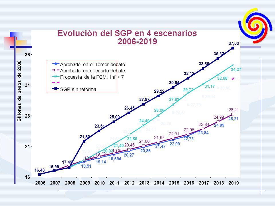 Evolución del SGP en 4 escenarios 2006-2019 20,46 21,06 21,67 22,31 22,95 23,84 24,99 26,21 26,51 27,79 29,14 32,04 21,80 23,51 25,00 26,45 27,87 29,2