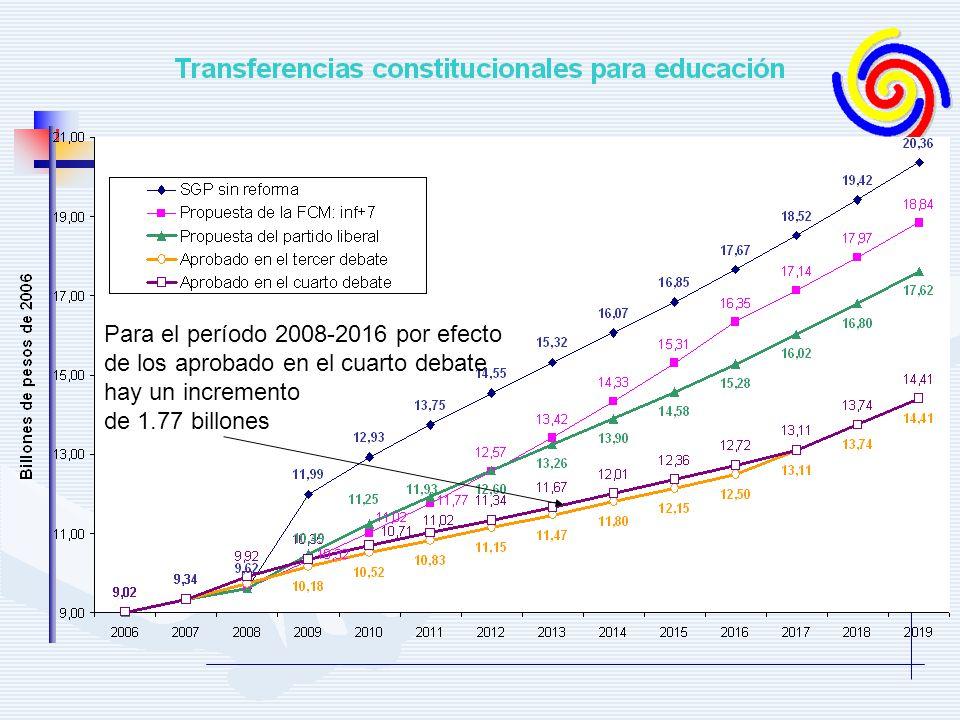 Para el período 2008-2016 por efecto de los aprobado en el cuarto debate hay un incremento de 1.77 billones