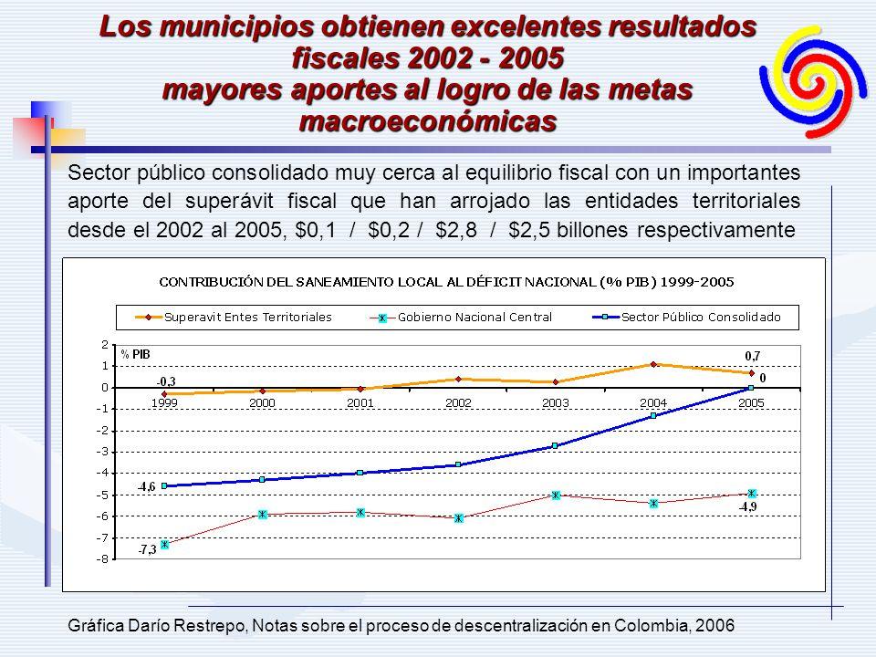 Los municipios obtienen excelentes resultados fiscales 2002 - 2005 mayores aportes al logro de las metas macroeconómicas Sector público consolidado mu