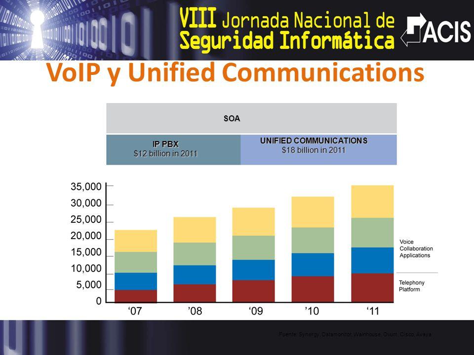 VoIP y Unified Communications SOA IP PBX $12 billion in 2011 UNIFIED COMMUNICATIONS $18 billion in 2011 Fuente: Synergy, Datamonitor, Wainhouse, Ovum,