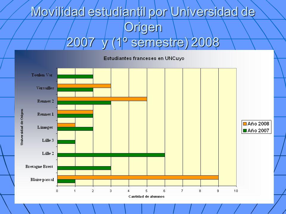 Movilidad estudiantil por Universidad de Origen 2007 y (1º semestre) 2008