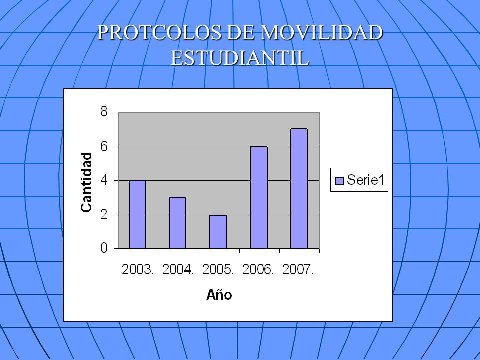 PROTCOLOS DE MOVILIDAD ESTUDIANTIL