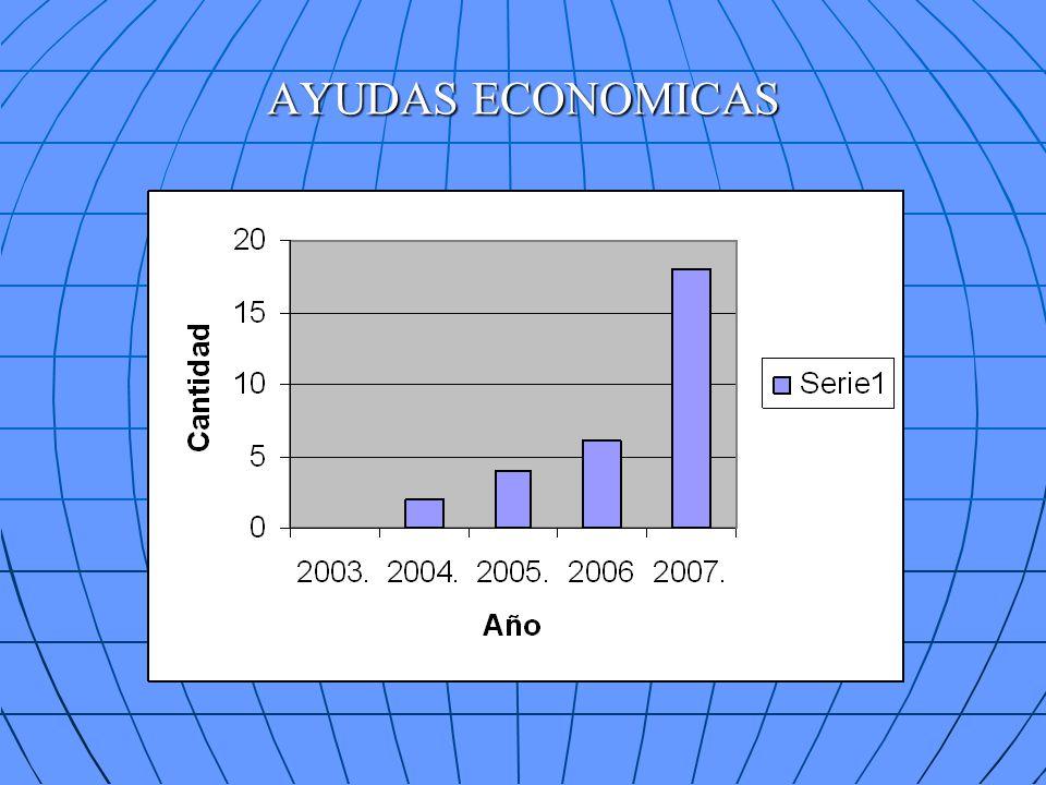 AYUDAS ECONOMICAS