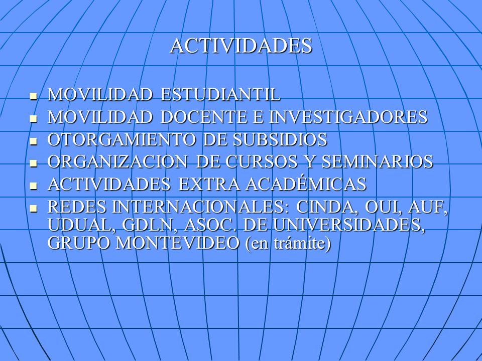 ACTIVIDADES MOVILIDAD ESTUDIANTIL MOVILIDAD ESTUDIANTIL MOVILIDAD DOCENTE E INVESTIGADORES MOVILIDAD DOCENTE E INVESTIGADORES OTORGAMIENTO DE SUBSIDIO