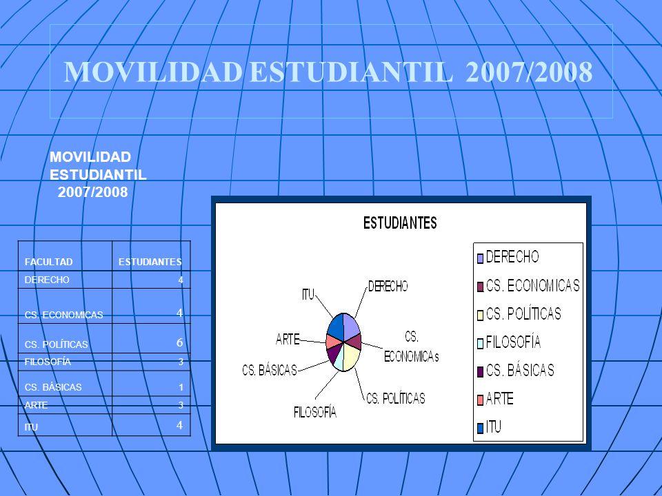 MOVILIDAD ESTUDIANTIL 2007/2008 FACULTADESTUDIANTES DERECHO4 CS. ECONOMICAS 4 CS. POLÍTICAS 6 FILOSOFÍA3 CS. BÁSICAS1 ARTE3 ITU 4 MOVILIDAD ESTUDIANTI