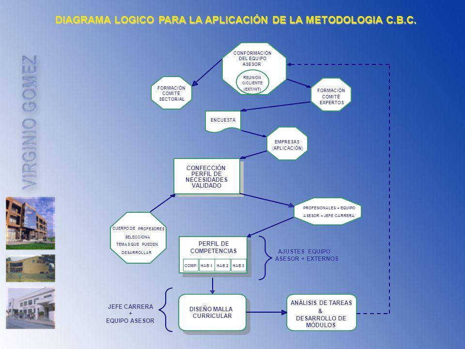 DIAGRAMA LOGICO PARA LA APLICACIÓN DE LA METODOLOGIA C.B.C. CONFORMACIÓN DEL EQUIPO ASESOR REUNIÓN C/CLIENTE (EXT/INT) FORMACIÓN COMITÉ SECTORIAL COMI