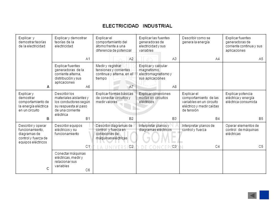 ELECTRICIDAD INDUSTRIAL Explicar y demostrar teorías de la electricidad Explicar y demostrar teorías de la electricidad A1 Explicar el comportamiento