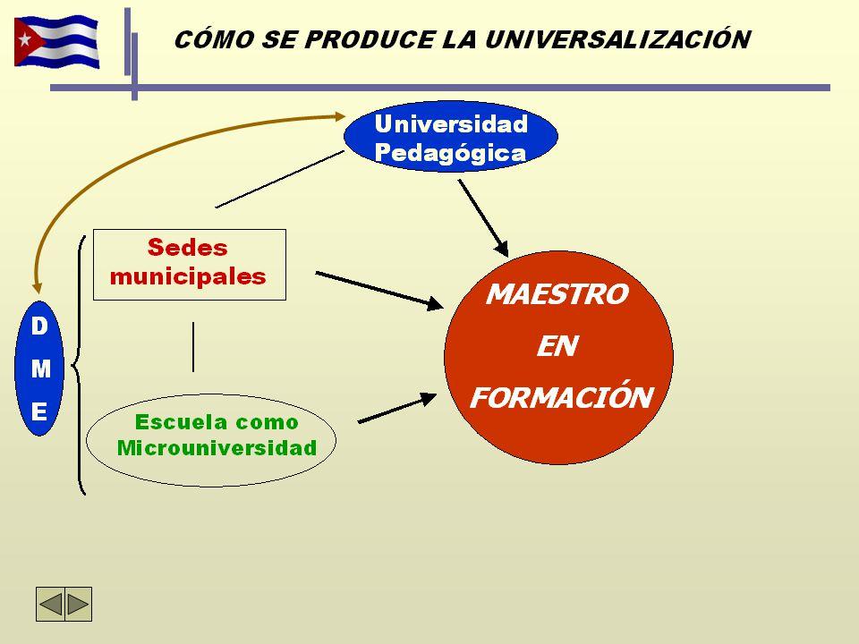 FORMACIÓN DE DOCENTES EN CUBA En la escuela tiene lugar la interacción de los maestros que se forman con los docentes de experiencia ya en ejercicio.