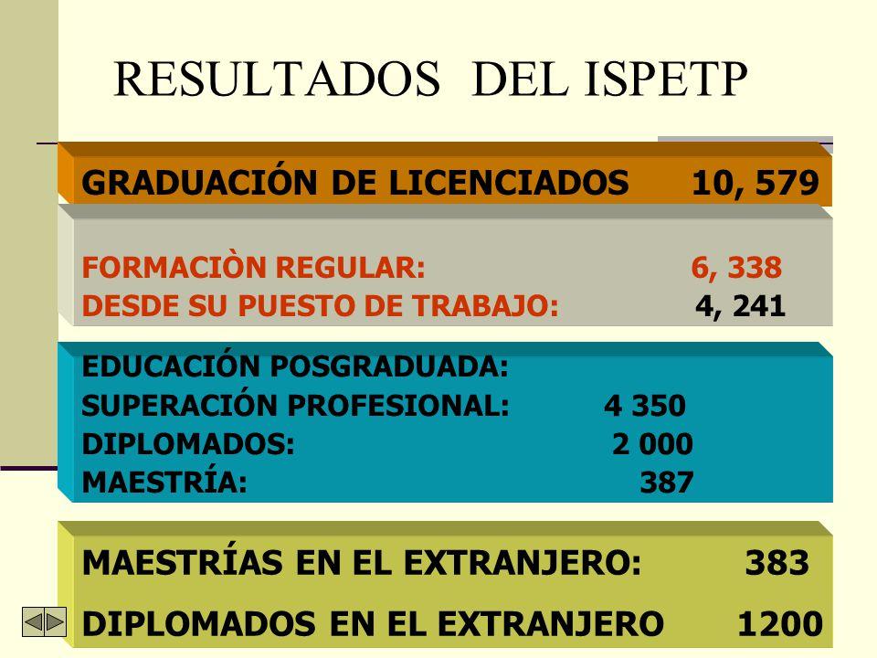 ISPETP: OBJETIVOS FORMAR LICENCIADOS EN EDUCACIÓN (INGENIEROS-PEDAGOGOS) EN ESPECIALIDADES TÉCNICAS Y CUADROS DOCENTES DE LA E.T.P.