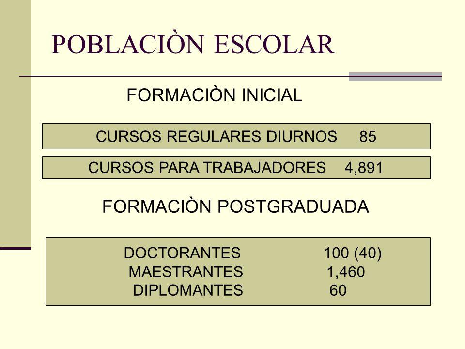 RESULTADOS DEL ISPETP GRADUACIÓN DE LICENCIADOS 10, 579 FORMACIÒN REGULAR: 6, 338 DESDE SU PUESTO DE TRABAJO: 4, 241 EDUCACIÓN POSGRADUADA: SUPERACIÓN PROFESIONAL: 4 350 DIPLOMADOS: 2 000 MAESTRÍA: 387 MAESTRÍAS EN EL EXTRANJERO: 383 DIPLOMADOS EN EL EXTRANJERO 1200