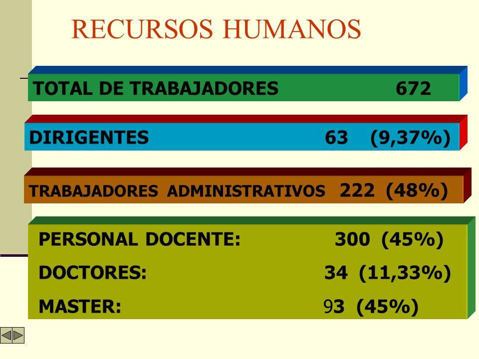 ORGANIGRAMA RECTOR Consejo Científico Consejo de Dirección VICE RECTORIAS DECANAS DEPARTAMENTOS DIRECTORES DE SEDES DIRECCIONES DEPARTAMENTOS DPTO.