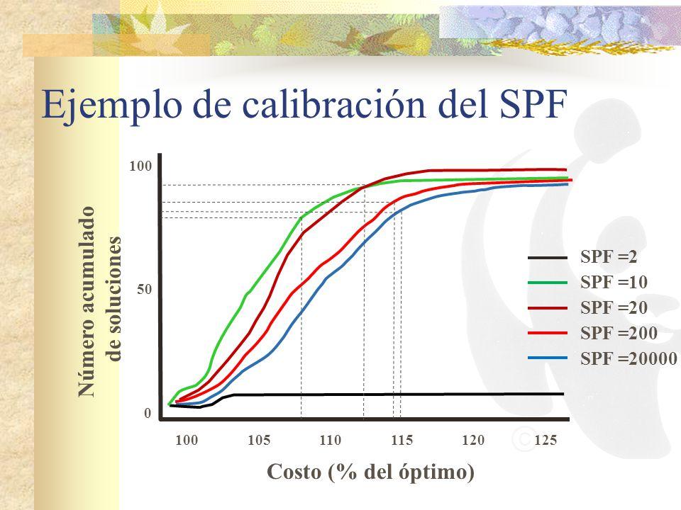 Ejemplo de calibración del SPF Número acumulado de soluciones Costo (% del óptimo) 100125110120115105 100 0 50 SPF =2 SPF =10 SPF =20 SPF =200 SPF =20