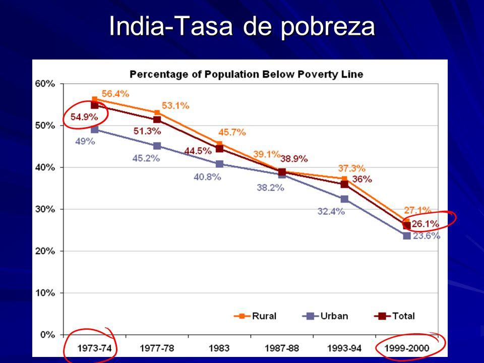 India-Tasa de pobreza