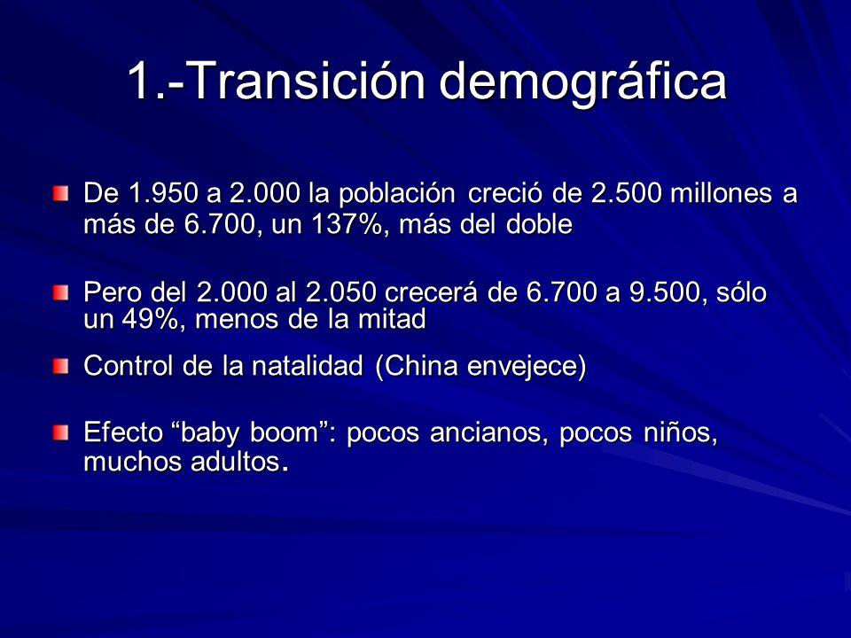 1.-Transición demográfica De 1.950 a 2.000 la población creció de 2.500 millones a más de 6.700, un 137%, más del doble Pero del 2.000 al 2.050 crecer