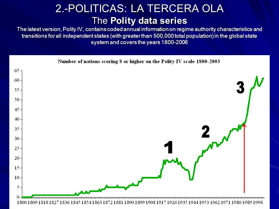 2.-POLITICAS: LA TERCERA OLA The Polity data series The latest version, Polity IV, contains coded annual information on regime authority characteristi