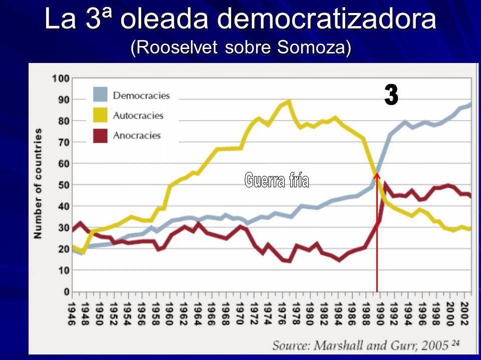 La 3ª oleada democratizadora (Rooselvet sobre Somoza)