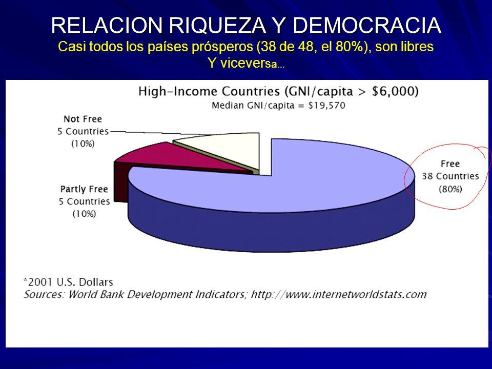 RELACION RIQUEZA Y DEMOCRACIA RELACION RIQUEZA Y DEMOCRACIA Casi todos los países prósperos (38 de 48, el 80%), son libres Y vicever s a...