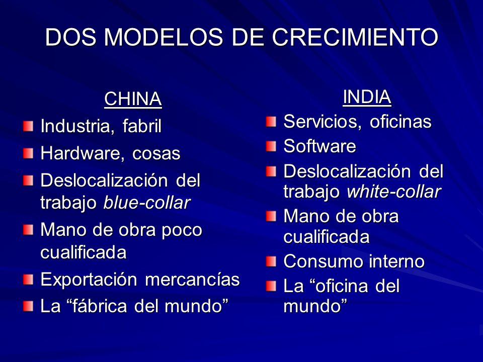 DOS MODELOS DE CRECIMIENTO CHINA Industria, fabril Hardware, cosas Deslocalización del trabajo blue-collar Mano de obra poco cualificada Exportación m