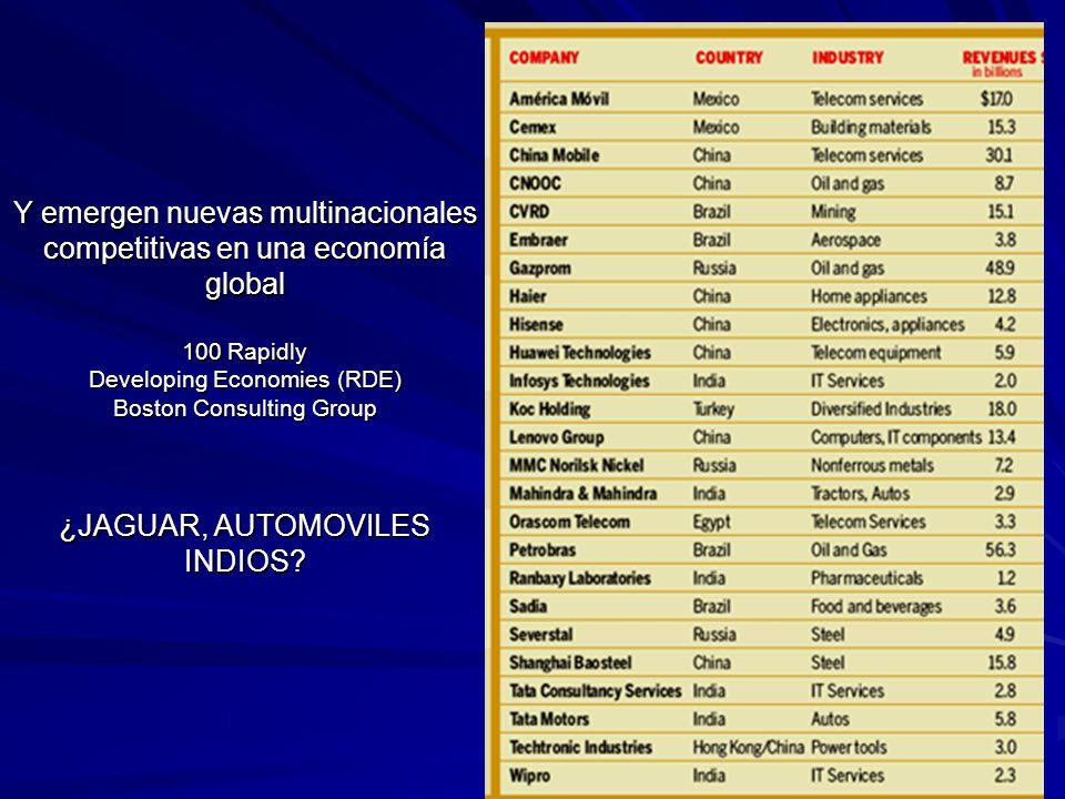 Y emergen nuevas multinacionales competitivas en una economía global 100 Rapidly Developing Economies (RDE) Boston Consulting Group ¿JAGUAR, AUTOMOVILES INDIOS?
