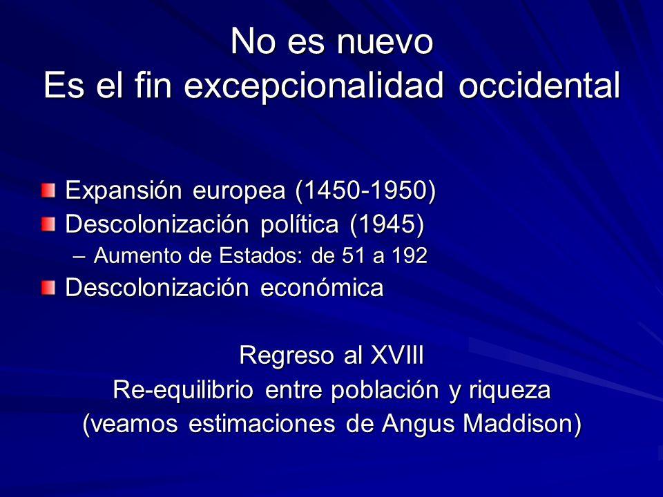 No es nuevo Es el fin excepcionalidad occidental Expansión europea (1450-1950) Descolonización política (1945) –Aumento de Estados: de 51 a 192 Descolonización económica Regreso al XVIII Re-equilibrio entre población y riqueza (veamos estimaciones de Angus Maddison)