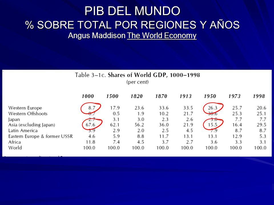 PIB DEL MUNDO % SOBRE TOTAL POR REGIONES Y AÑOS Angus Maddison The World Economy