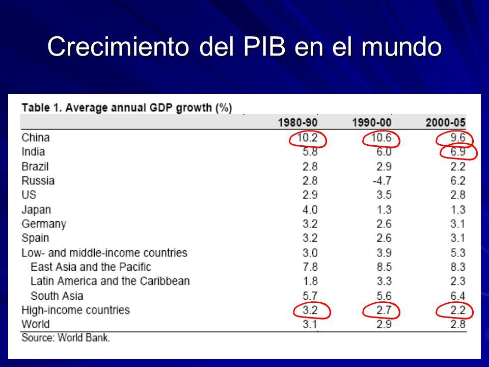 Crecimiento del PIB en el mundo