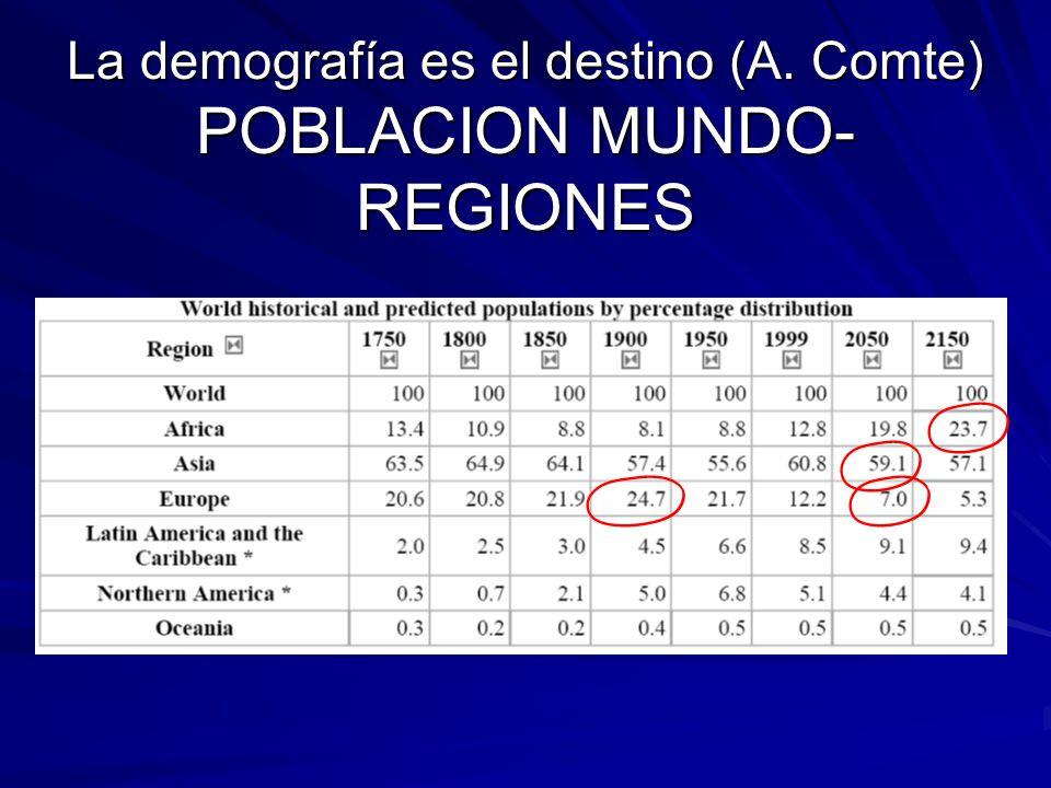 La demografía es el destino (A. Comte) POBLACION MUNDO- REGIONES