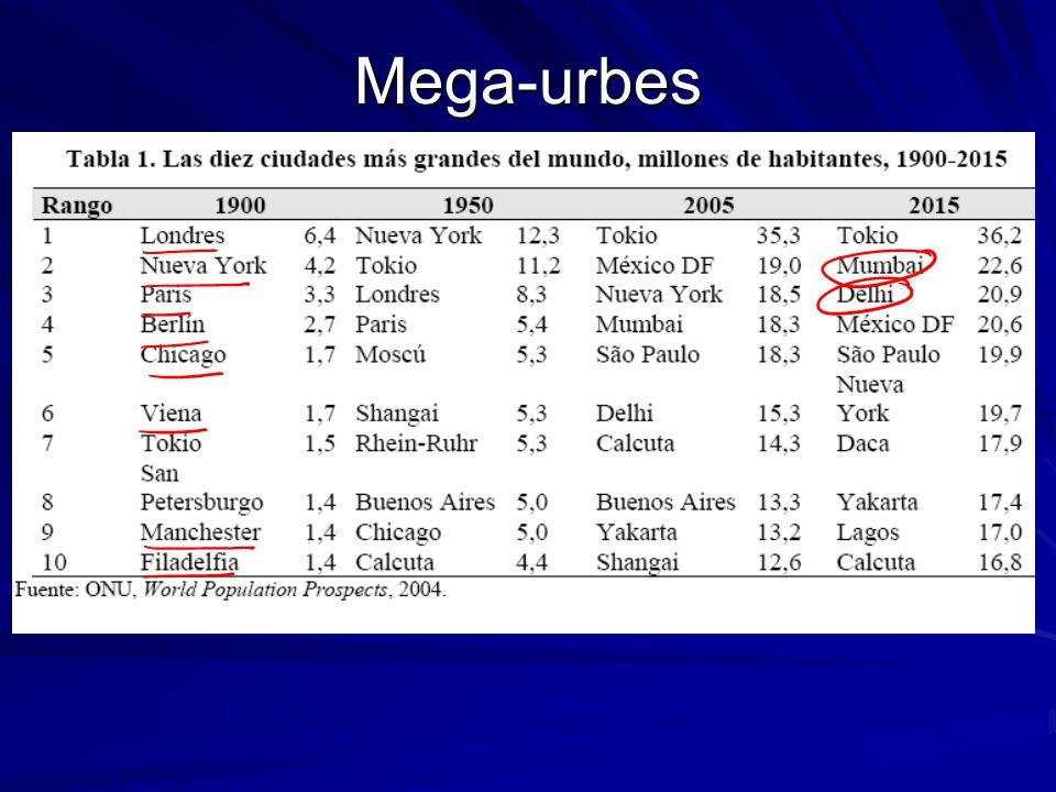 Mega-urbes