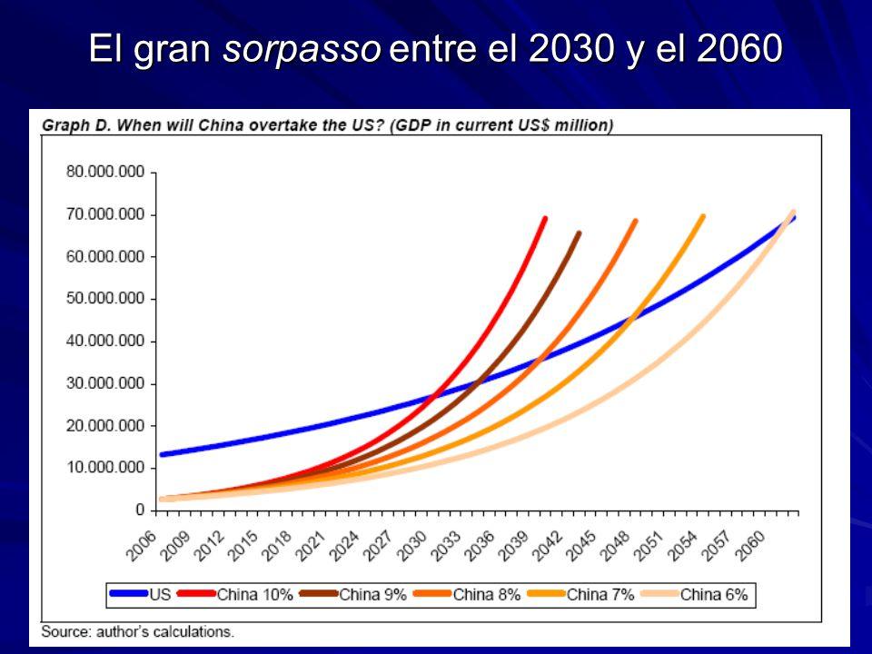 El gran sorpasso entre el 2030 y el 2060