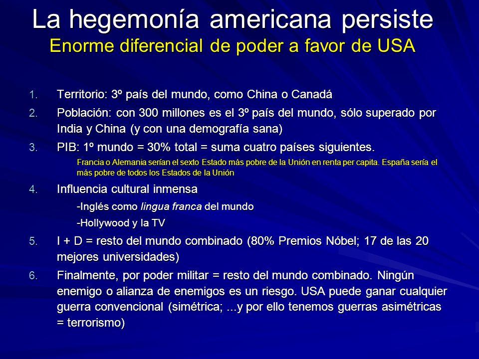 La hegemonía americana persiste Enorme diferencial de poder a favor de USA 1. Territorio: 3º país del mundo, como China o Canadá 2. Población: con 300