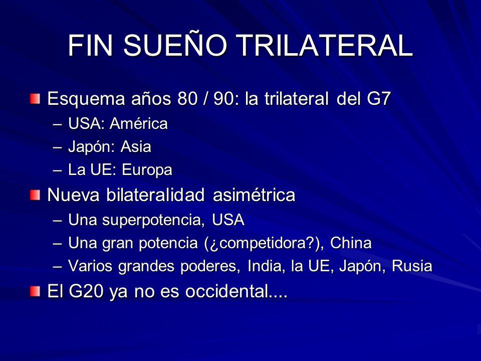 FIN SUEÑO TRILATERAL Esquema años 80 / 90: la trilateral del G7 –USA: América –Japón: Asia –La UE: Europa Nueva bilateralidad asimétrica –Una superpotencia, USA –Una gran potencia (¿competidora?), China –Varios grandes poderes, India, la UE, Japón, Rusia El G20 ya no es occidental....