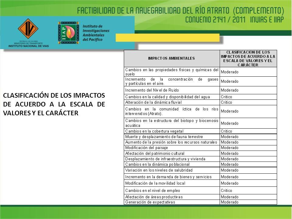 CLASIFICACIÓN DE LOS IMPACTOS DE ACUERDO A LA ESCALA DE VALORES Y EL CARÁCTER