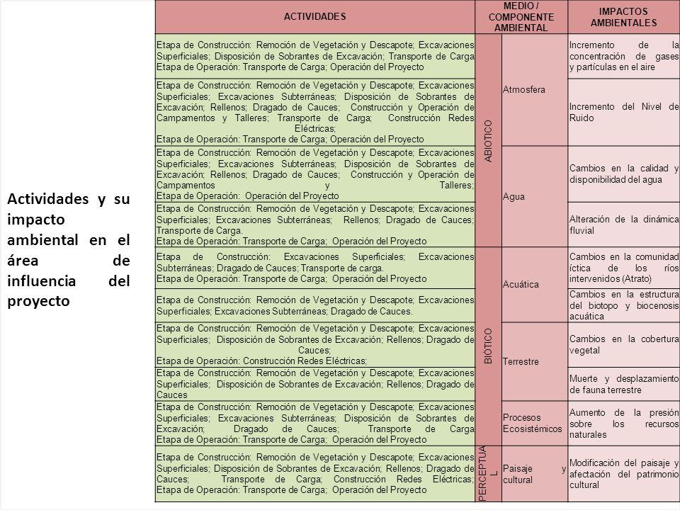 ACTIVIDADES MEDIO / COMPONENTE AMBIENTAL IMPACTOS AMBIENTALES Etapa de Construcción: Remoción de Vegetación y Descapote; Excavaciones Superficiales; D