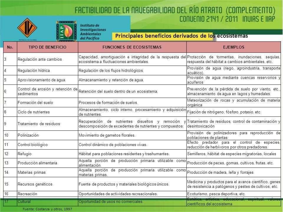 No.TIPO DE BENEFICIOFUNCIONES DE ECOSISTEMASEJEMPLOS 3Regulación ante cambios Capacidad, amortiguación e integridad de la respuesta del ecosistema a f