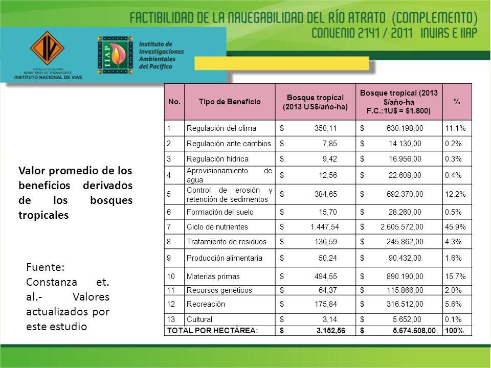 No.Tipo de Beneficio Bosque tropical (2013 US$/año-ha) Bosque tropical (2013 $/año-ha F.C.:1U$ = $1.800) % 1Regulación del clima $ 350,11 $ 630.198,00