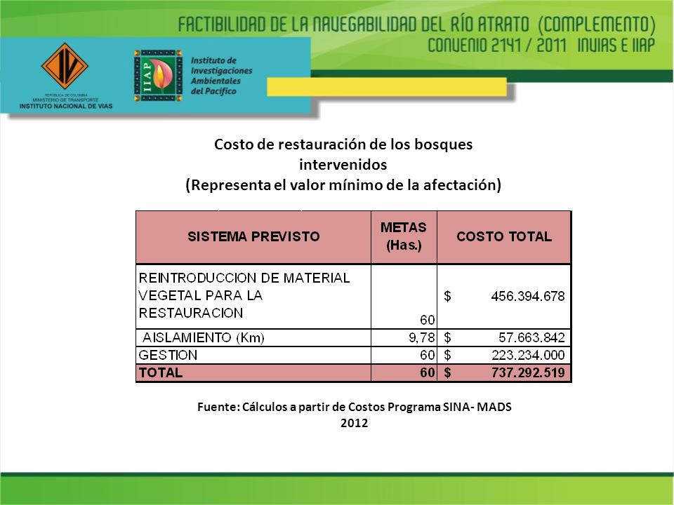 Costo de restauración de los bosques intervenidos (Representa el valor mínimo de la afectación) Fuente: Cálculos a partir de Costos Programa SINA- MAD