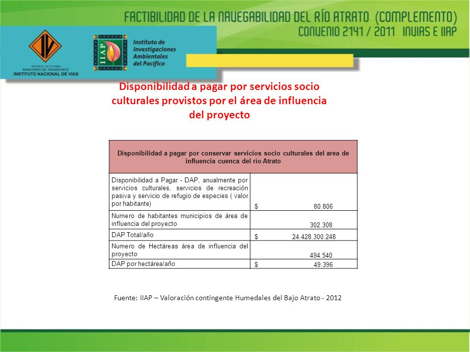 Disponibilidad a pagar por servicios socio culturales provistos por el área de influencia del proyecto Fuente: IIAP – Valoración contingente Humedales
